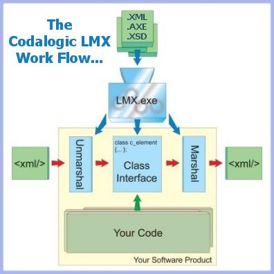Codalogic lmx xsd to c xml data binding intro xml c binding concept ccuart Images